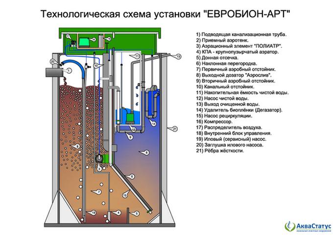 Станция глубокой биологической очистки ЕВРОБИОН